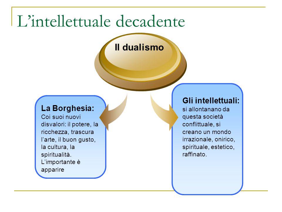 L'intellettuale decadente La Borghesia: Coi suoi nuovi disvalori: il potere, la ricchezza, trascura l'arte, il buon gusto, la cultura, la spiritualità