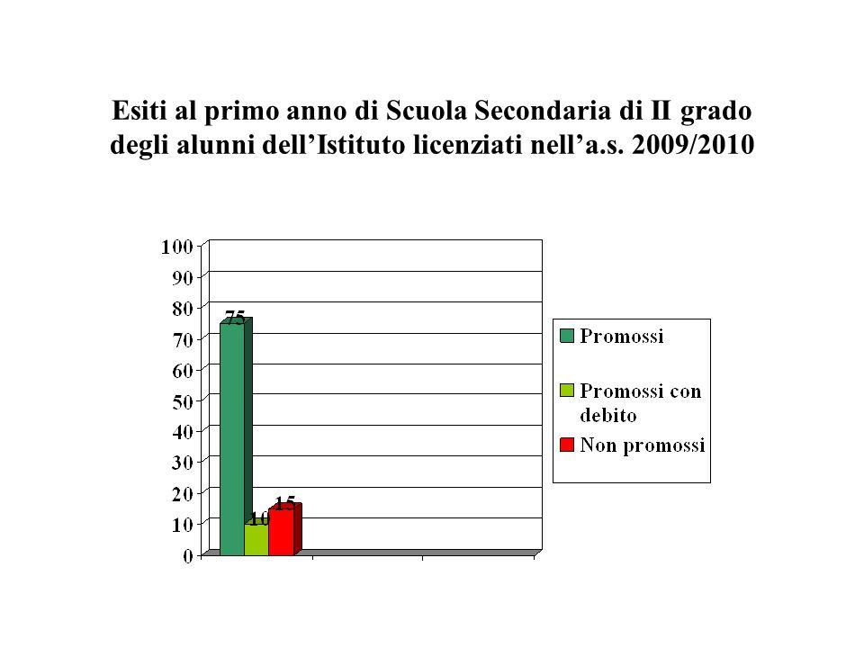 Esiti al primo anno di Scuola Secondaria di II grado degli alunni dell'Istituto licenziati nell'a.s. 2009/2010