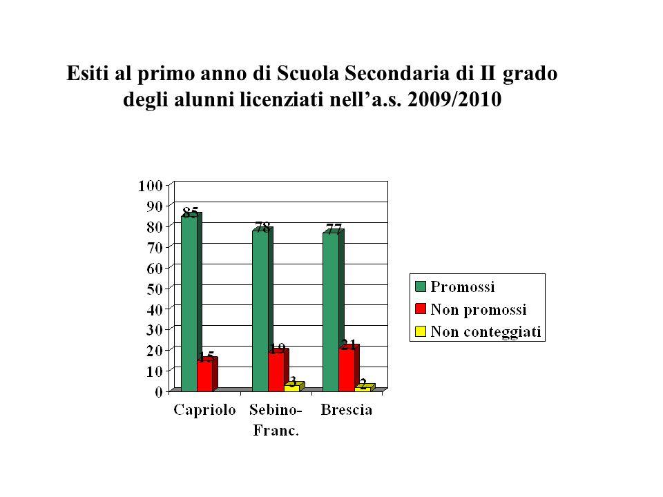 Esiti al primo anno di Scuola Secondaria di II grado degli alunni licenziati nell'a.s. 2009/2010