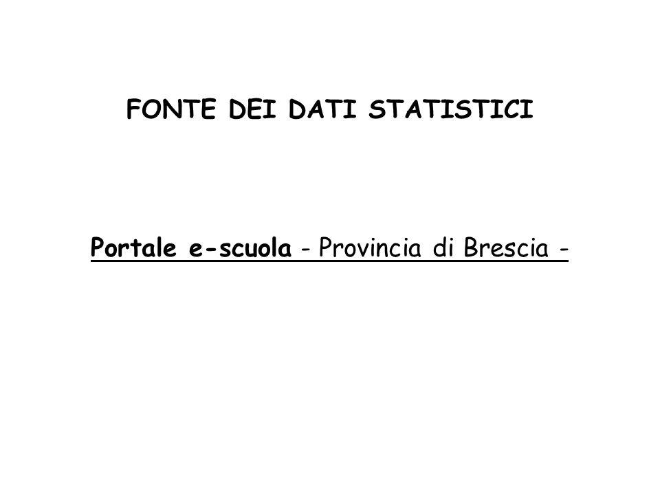 FONTE DEI DATI STATISTICI Portale e-scuola - Provincia di Brescia -