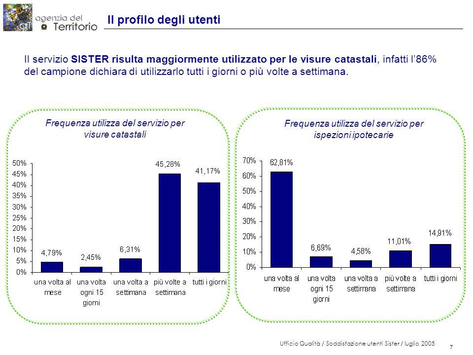 7 Ufficio Qualità / Soddisfazione utenti Sister / luglio 2005 7 Il profilo degli utenti Il servizio SISTER risulta maggiormente utilizzato per le visure catastali, infatti l'86% del campione dichiara di utilizzarlo tutti i giorni o più volte a settimana.