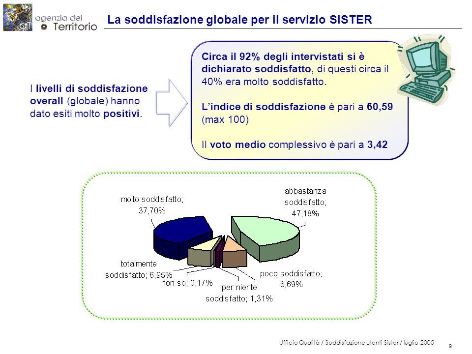 10 Ufficio Qualità / Soddisfazione utenti Sister / luglio 2005 10 Il voto medio Il voto medio supera il valore 3 ( sufficienza ) per tutte e 17 le componenti del servizio Complessivamente anche la valutazione delle singole componenti è molto elevata.