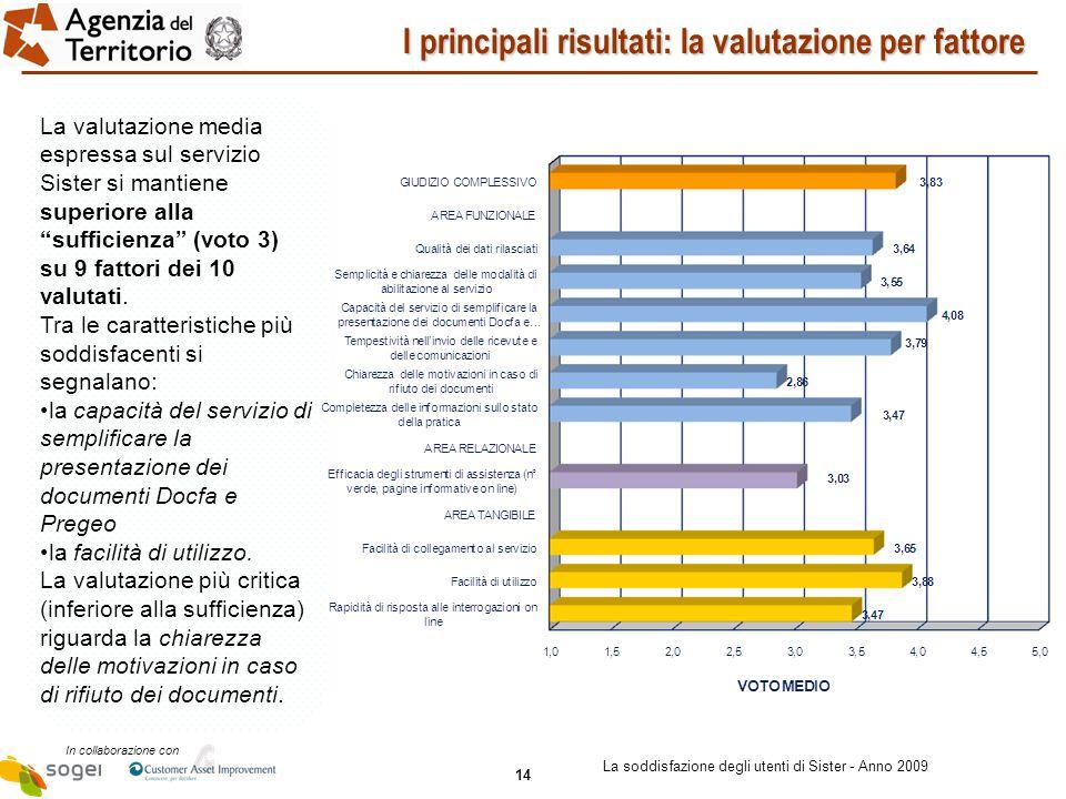 14 In collaborazione con La soddisfazione degli utenti di Sister - Anno 2009 I principali risultati: la valutazione per fattore La valutazione media espressa sul servizio Sister si mantiene superiore alla sufficienza (voto 3) su 9 fattori dei 10 valutati.