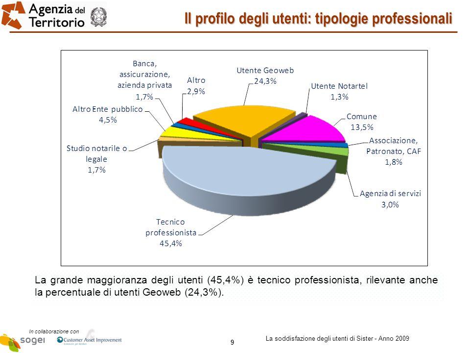9 In collaborazione con La soddisfazione degli utenti di Sister - Anno 2009 Il profilo degli utenti: tipologie professionali La grande maggioranza degli utenti (45,4%) è tecnico professionista, rilevante anche la percentuale di utenti Geoweb (24,3%).