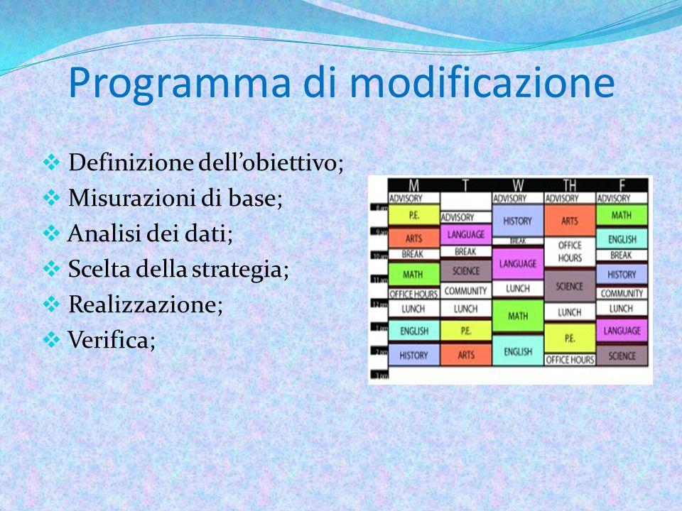 Programma di modificazione  Definizione dell'obiettivo;  Misurazioni di base;  Analisi dei dati;  Scelta della strategia;  Realizzazione;  Verifica;