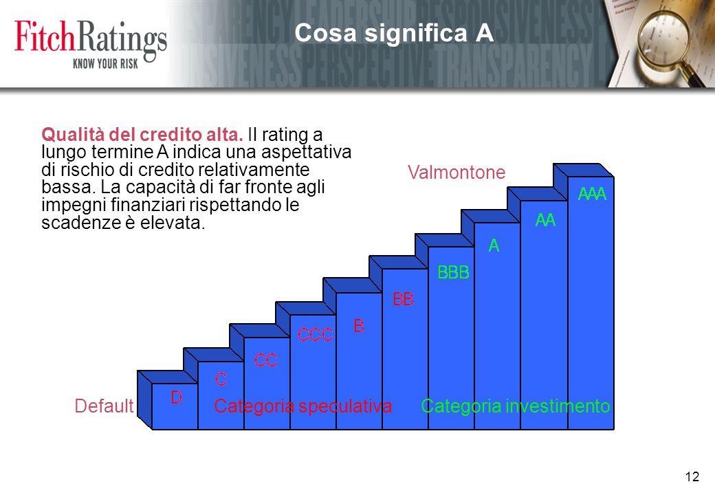 12 Cosa significa A DefaultCategoria speculativaCategoria investimento Valmontone Qualità del credito alta.