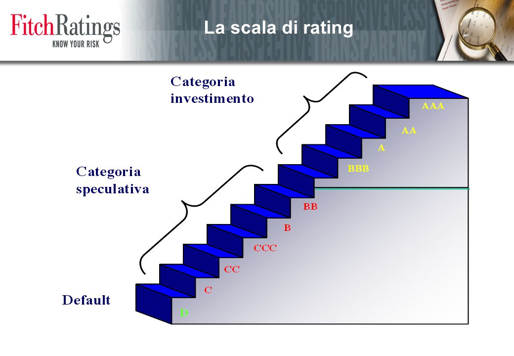 La scala di rating