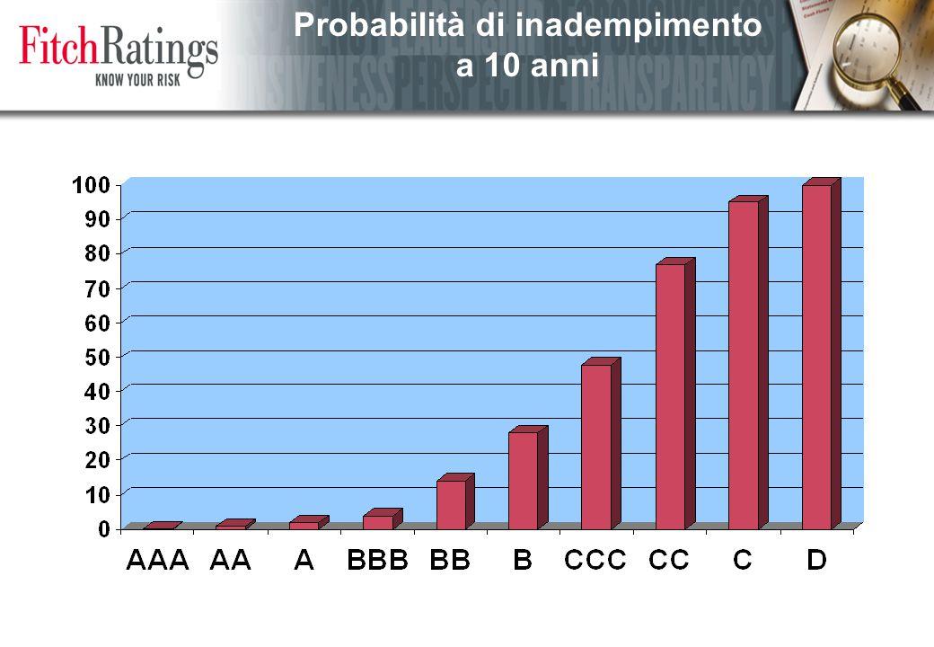 15 Le finanze: i risultati operativi Copertura degli oneri sul debito con il margine corrente pari mediamente a circa 1.7 volte…