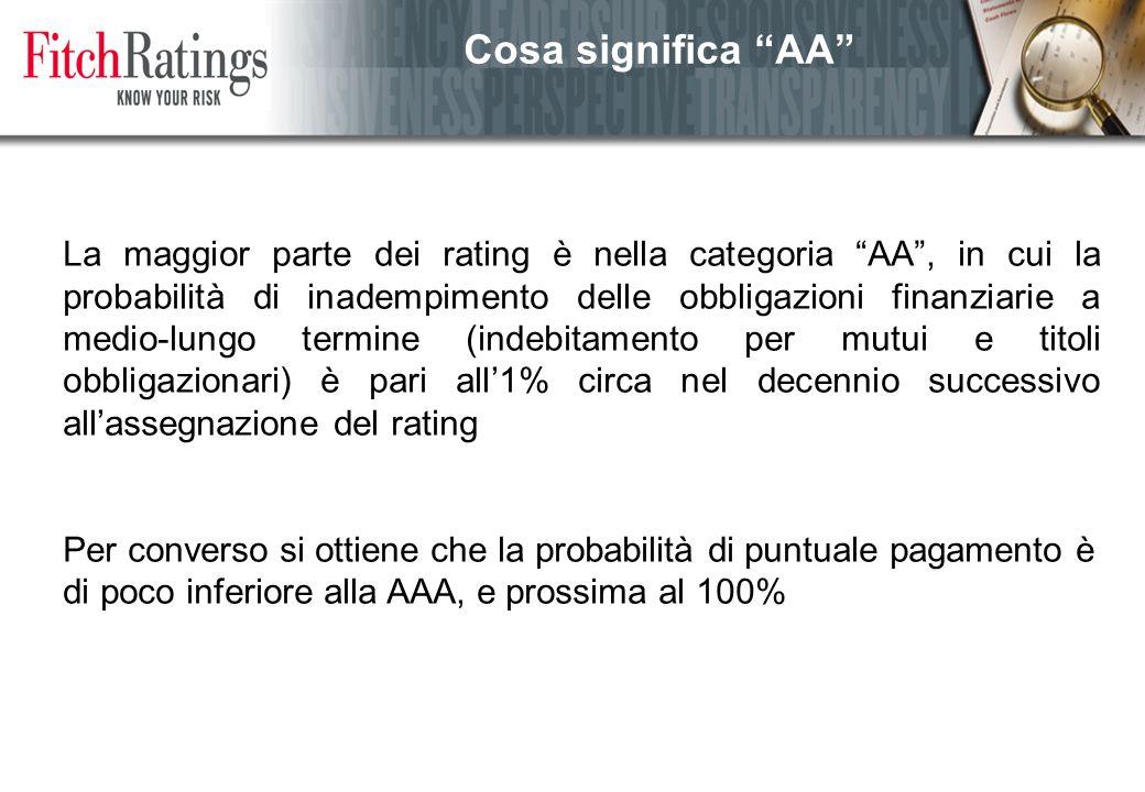 La maggior parte dei rating è nella categoria AA , in cui la probabilità di inadempimento delle obbligazioni finanziarie a medio-lungo termine (indebitamento per mutui e titoli obbligazionari) è pari all'1% circa nel decennio successivo all'assegnazione del rating Per converso si ottiene che la probabilità di puntuale pagamento è di poco inferiore alla AAA, e prossima al 100% Cosa significa AA