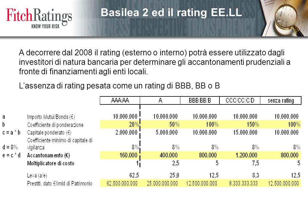Basilea 2 ed il rating EE.LL A decorrere dal 2008 il rating (esterno o interno) potrà essere utilizzato dagli investitori di natura bancaria per determinare gli accantonamenti prudenziali a fronte di finanziamenti agli enti locali.