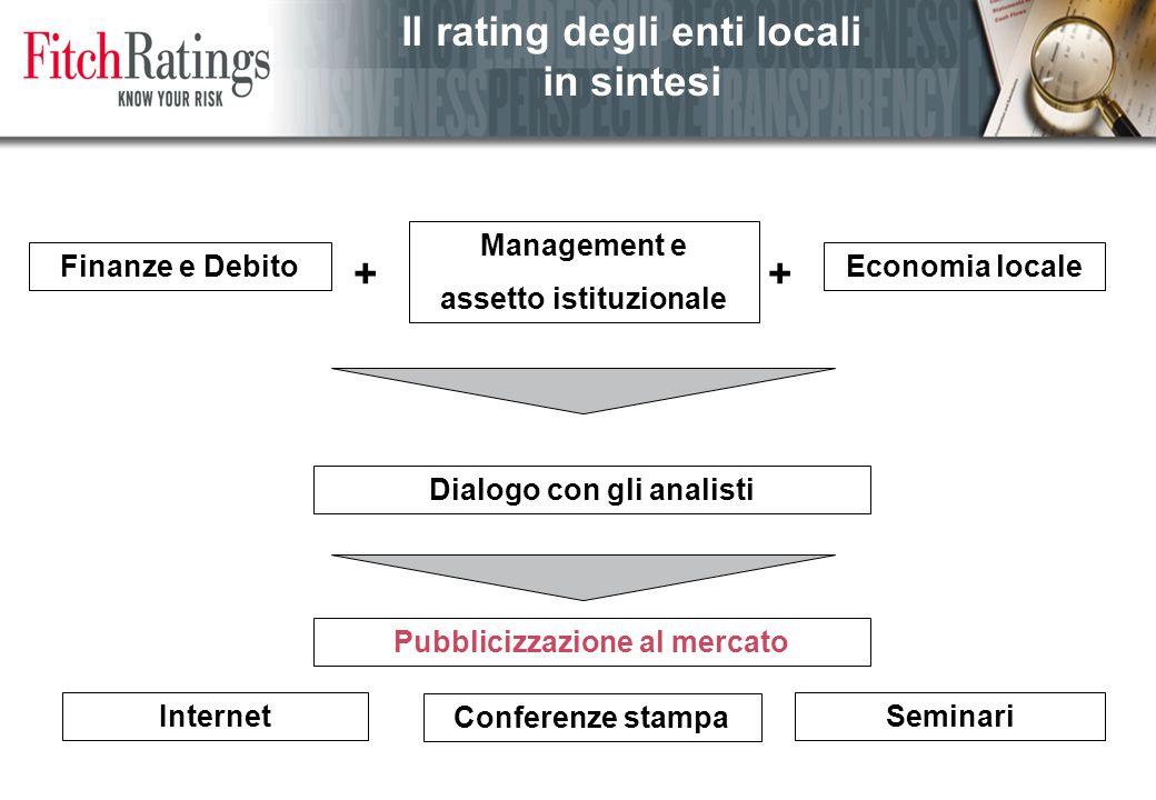 Il rating degli enti locali in sintesi Finanze e Debito + Management e assetto istituzionale Economia locale Dialogo con gli analisti + Pubblicizzazione al mercato Internet Conferenze stampa Seminari