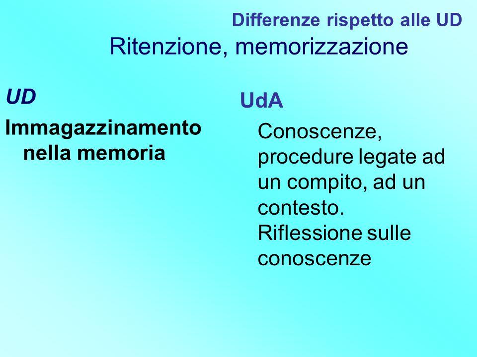 UD Immagazzinamento nella memoria UdA Conoscenze, procedure legate ad un compito, ad un contesto. Riflessione sulle conoscenze Differenze rispetto all