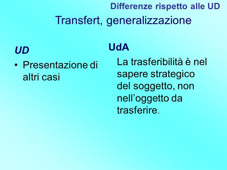 UD Presentazione di altri casi UdA La trasferibilità è nel sapere strategico del soggetto, non nell'oggetto da trasferire. Differenze rispetto alle UD