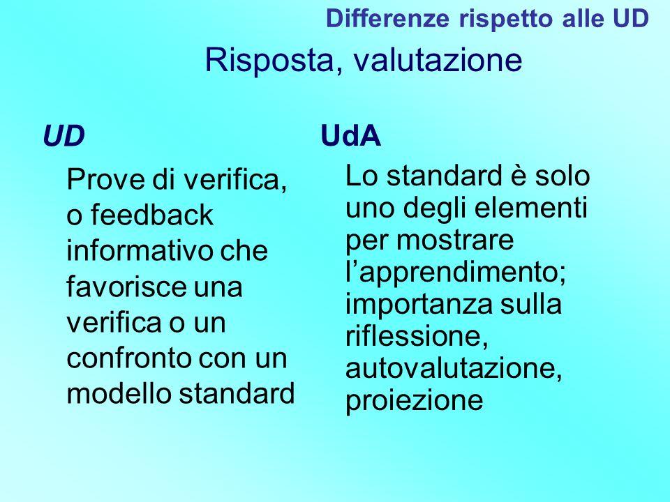 UD Prove di verifica, o feedback informativo che favorisce una verifica o un confronto con un modello standard UdA Lo standard è solo uno degli elemen