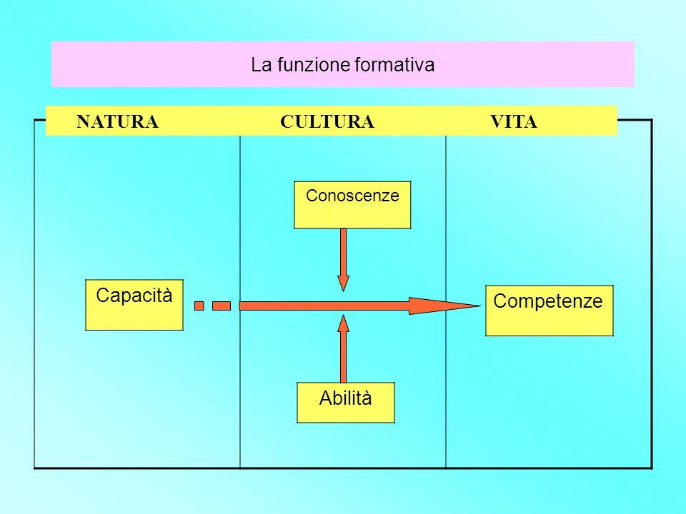 Conoscenze Capacità Competenze Abilità NATURA CULTURA VITA La funzione formativa