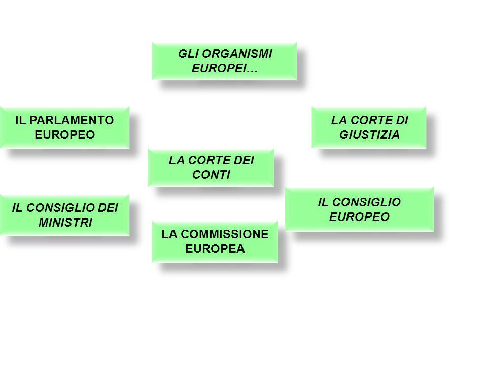 GLI ORGANISMI EUROPEI… IL PARLAMENTO EUROPEO LA COMMISSIONE EUROPEA LA CORTE DI GIUSTIZIA IL CONSIGLIO DEI MINISTRI LA CORTE DEI CONTI IL CONSIGLIO EUROPEO