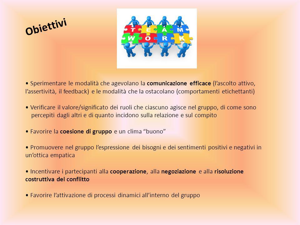 Obiettivi Sperimentare le modalità che agevolano la comunicazione efficace (l'ascolto attivo, l'assertività, il feedback) e le modalità che la ostacolano (comportamenti etichettanti) Verificare il valore/significato dei ruoli che ciascuno agisce nel gruppo, di come sono percepiti dagli altri e di quanto incidono sulla relazione e sul compito Favorire la coesione di gruppo e un clima buono Promuovere nel gruppo l'espressione dei bisogni e dei sentimenti positivi e negativi in un'ottica empatica Incentivare i partecipanti alla cooperazione, alla negoziazione e alla risoluzione costruttiva del conflitto Favorire l'attivazione di processi dinamici all'interno del gruppo