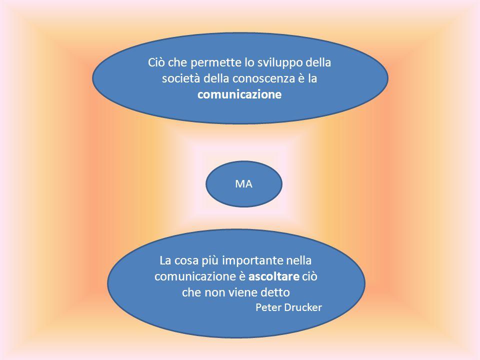 Ciò che permette lo sviluppo della società della conoscenza è la comunicazione MA La cosa più importante nella comunicazione è ascoltare ciò che non viene detto Peter Drucker