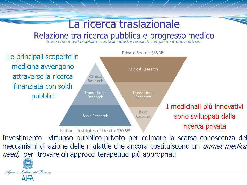 La ricerca traslazionale Relazione tra ricerca pubblica e progresso medico Le principali scoperte in medicina avvengono attraverso la ricerca finanzia