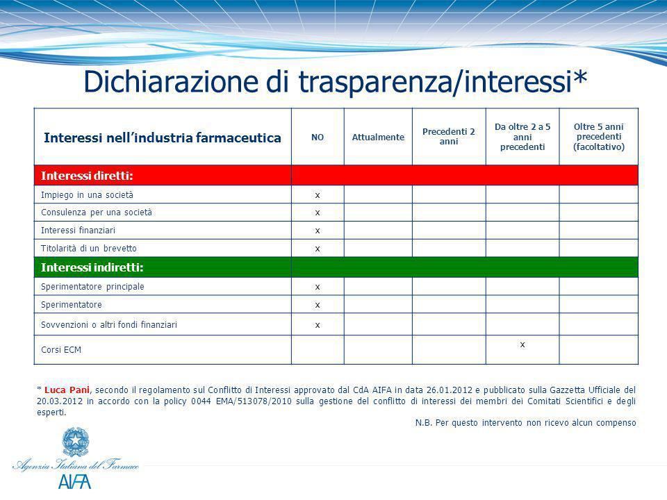 * Luca Pani, secondo il regolamento sul Conflitto di Interessi approvato dal CdA AIFA in data 26.01.2012 e pubblicato sulla Gazzetta Ufficiale del 20.