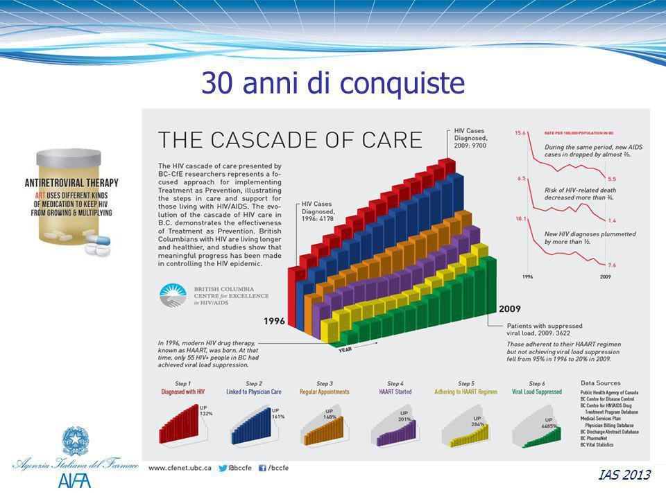 IAS 2013 30 anni di conquiste