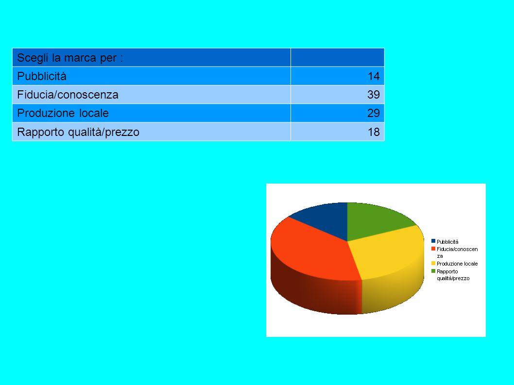 Scegli la marca per : Pubblicità14 Fiducia/conoscenza39 Produzione locale29 Rapporto qualità/prezzo18