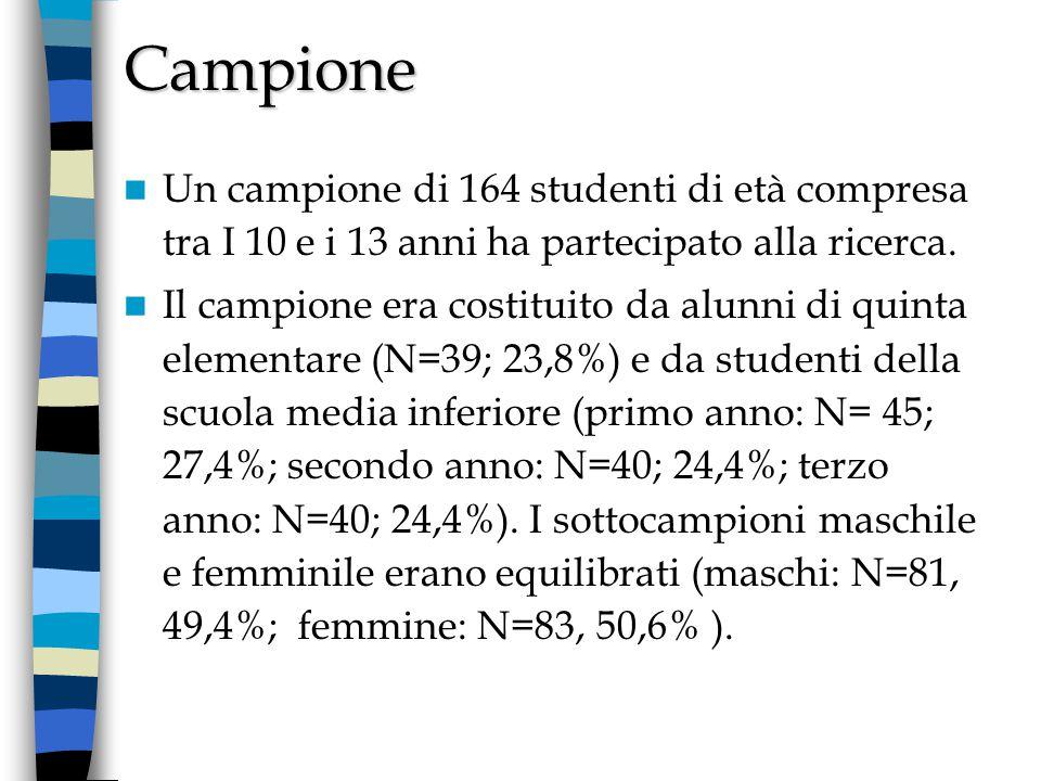 Campione Un campione di 164 studenti di età compresa tra I 10 e i 13 anni ha partecipato alla ricerca.