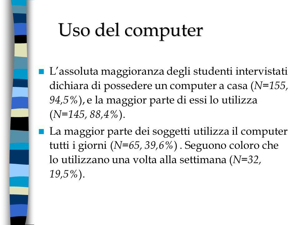La maggior parte del campione utilizza il computer in posti diversi dalla propria casa ( N=145, 88,4% ), per lo più a scuola o a casa di amici ( N=58, 35,4 ).