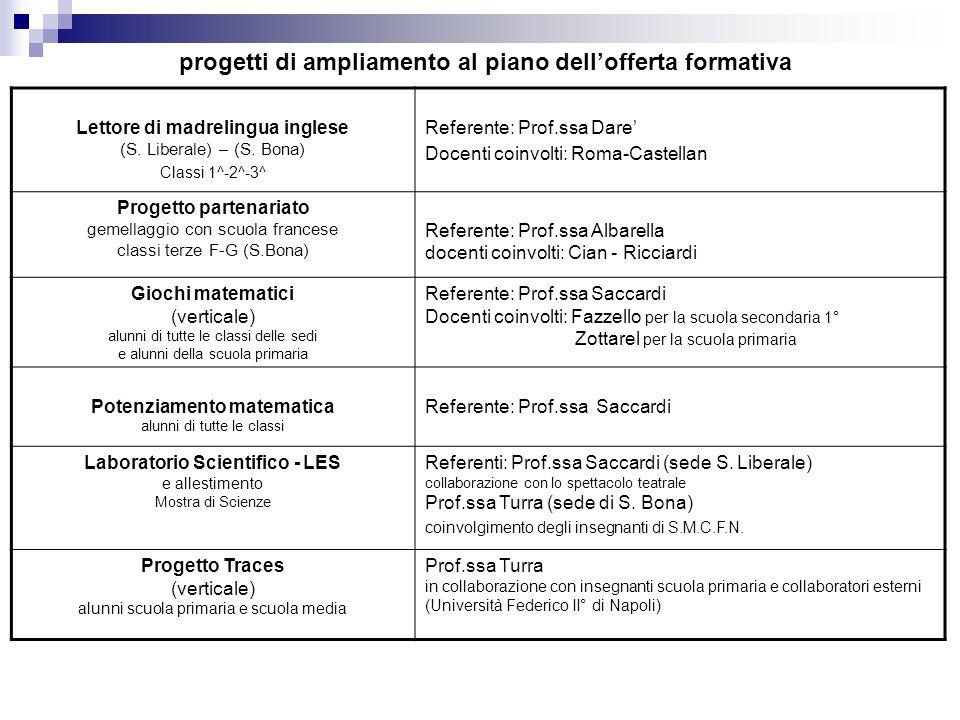 progetti di ampliamento al piano dell'offerta formativa Lettore di madrelingua inglese (S.