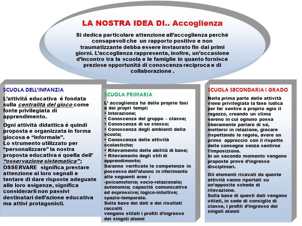 ..i Nostri Valori-Criterio irrinunciabili Accoglienza, Integrazione/inclusione, Continuità, Orientamento e Flessibilità sono alla base delle scelte ed