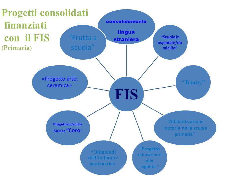 Progetti consolidati finanziati con il FIS (Infanzia)