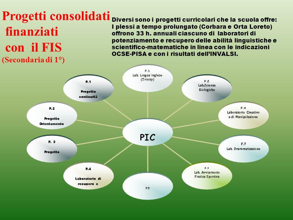 Progetti consolidati finanziati con il FIS (Primaria)