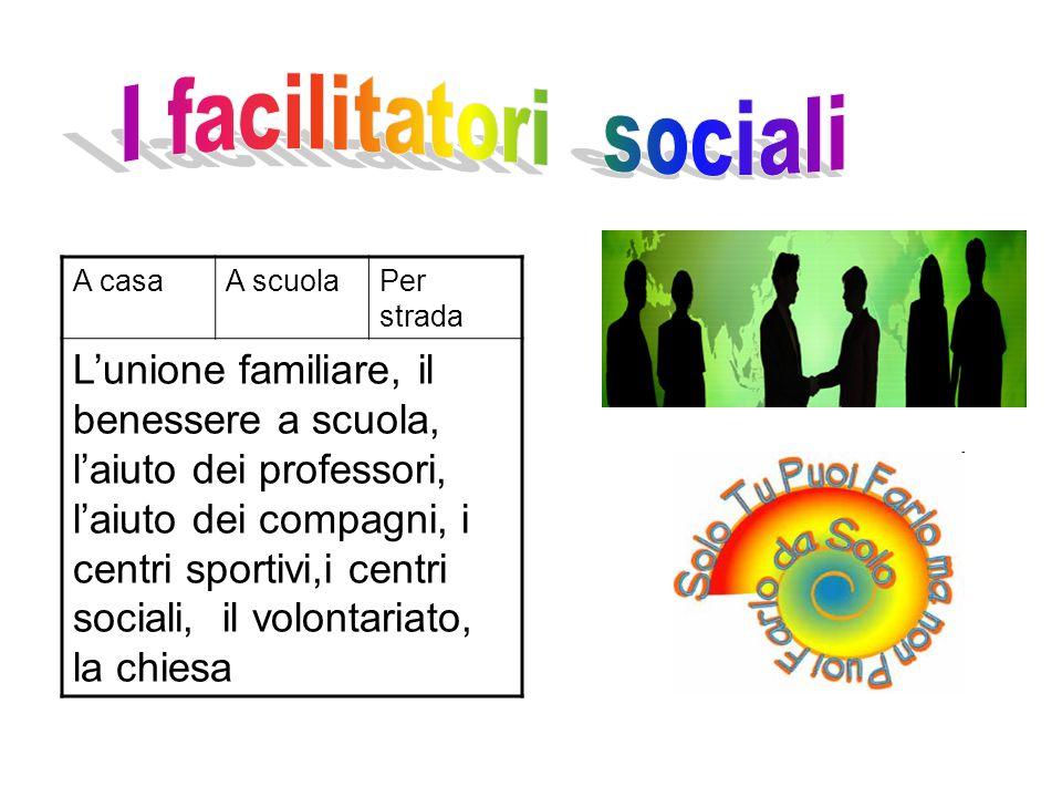 A casaA scuolaPer strada L'unione familiare, il benessere a scuola, l'aiuto dei professori, l'aiuto dei compagni, i centri sportivi,i centri sociali,