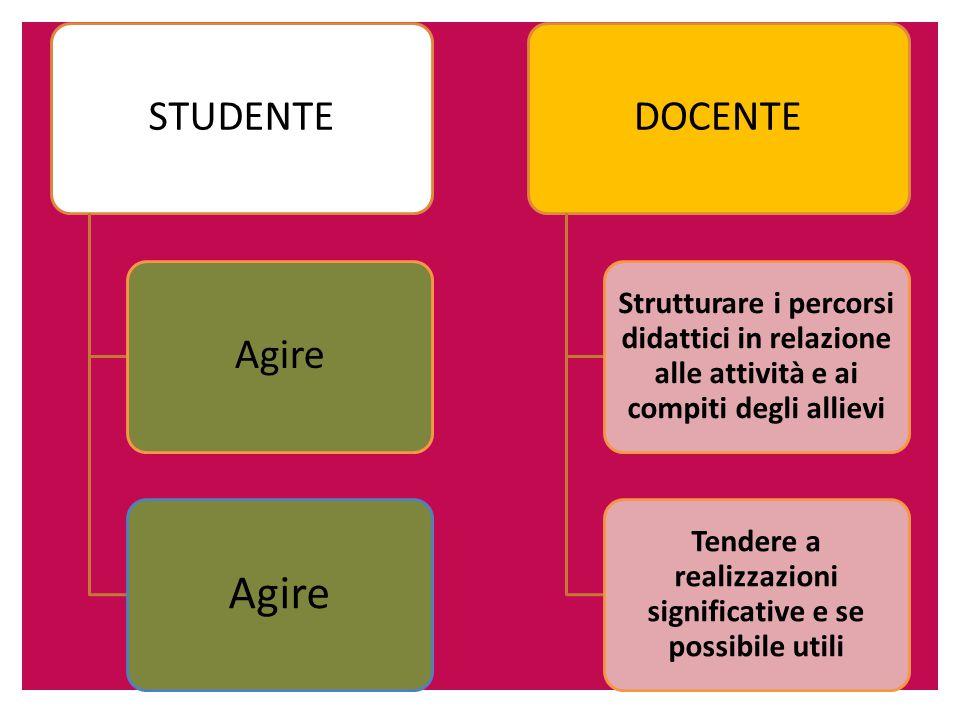 STUDENTEAgire DOCENTE Strutturare i percorsi didattici in relazione alle attività e ai compiti degli allievi Tendere a realizzazioni significative e se possibile utili