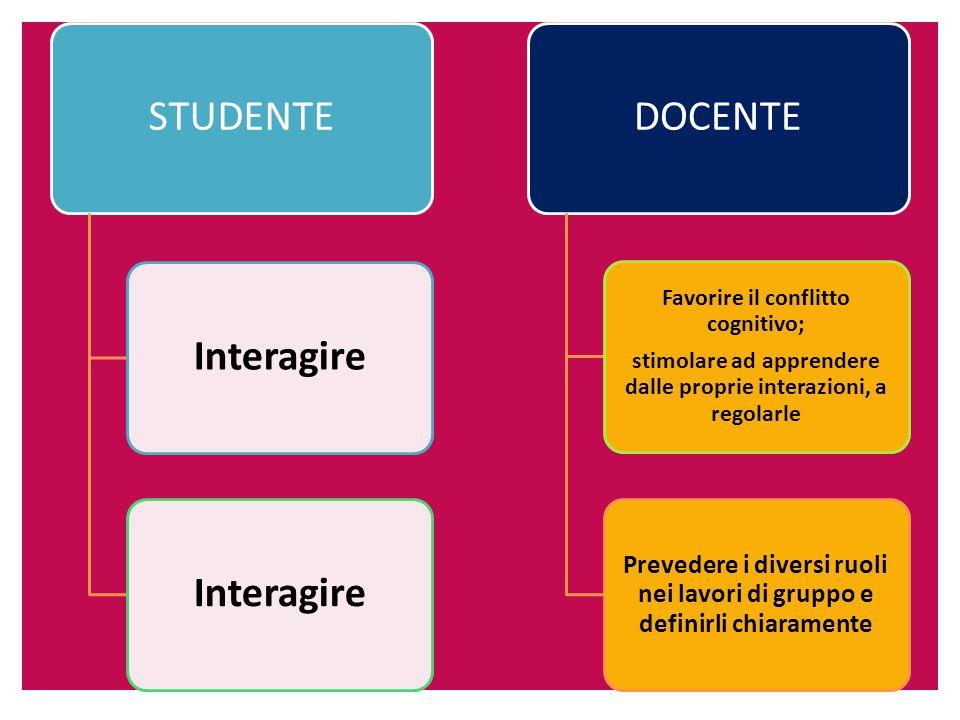 STUDENTEInteragire DOCENTE Favorire il conflitto cognitivo; stimolare ad apprendere dalle proprie interazioni, a regolarle Prevedere i diversi ruoli nei lavori di gruppo e definirli chiaramente