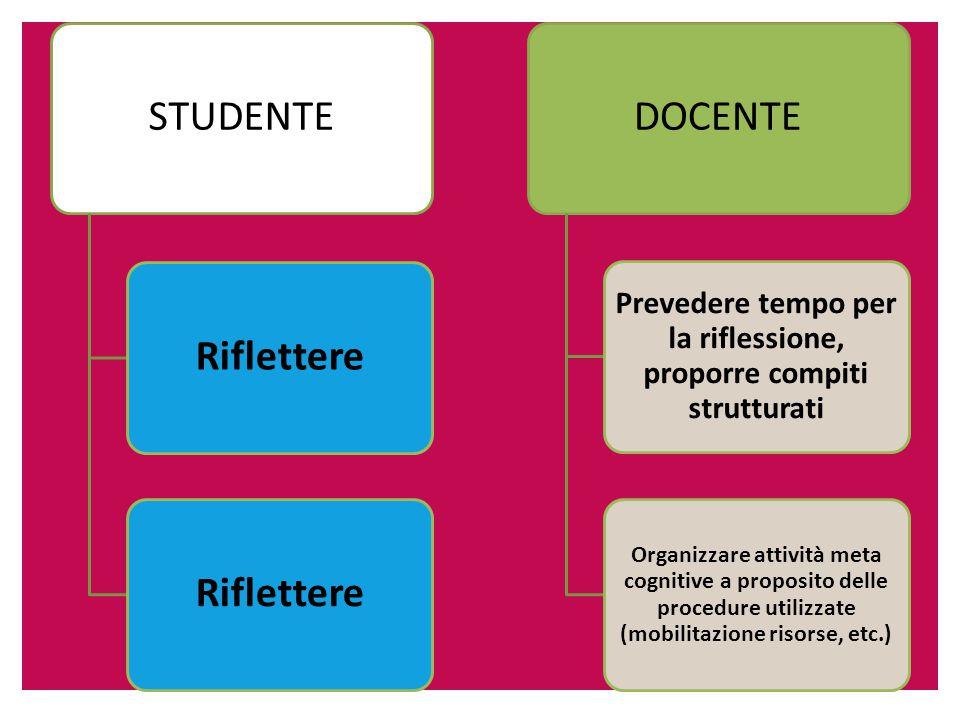 STUDENTERiflettere DOCENTE Prevedere tempo per la riflessione, proporre compiti strutturati Organizzare attività meta cognitive a proposito delle procedure utilizzate (mobilitazione risorse, etc.)