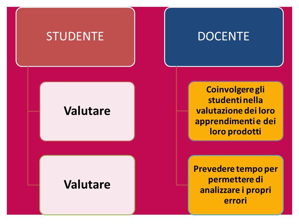 STUDENTEValutare DOCENTE Coinvolgere gli studenti nella valutazione dei loro apprendimenti e dei loro prodotti Prevedere tempo per permettere di analizzare i propri errori