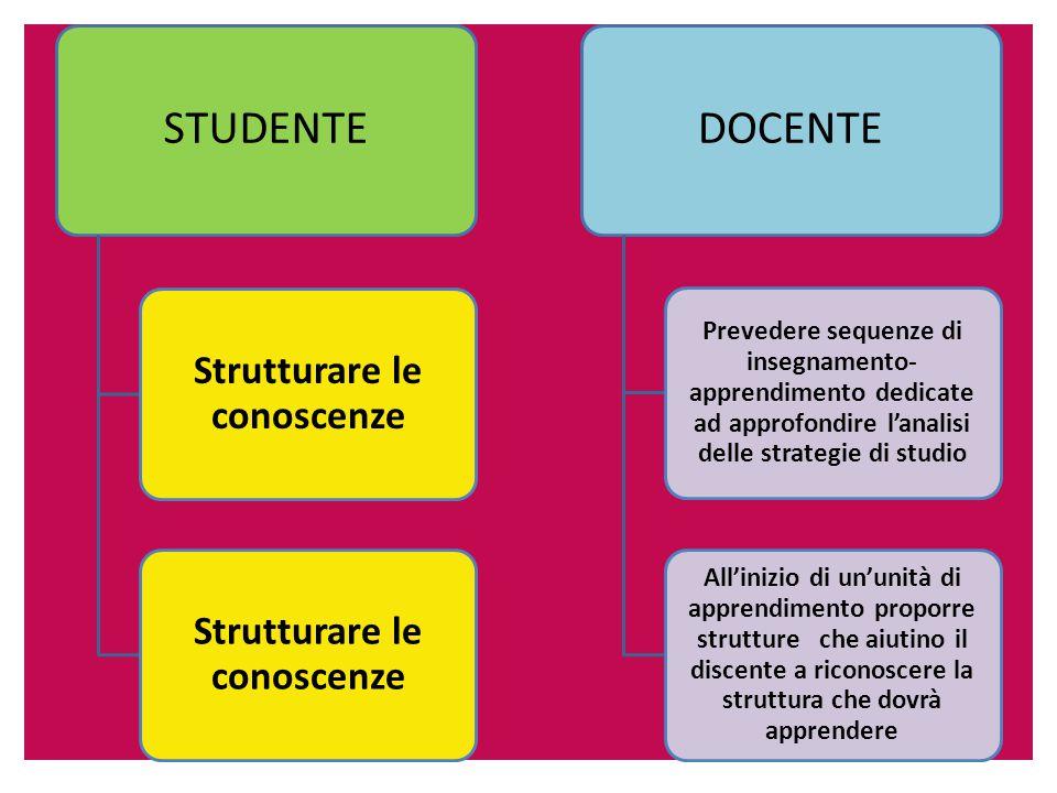 STUDENTE Strutturare le conoscenze DOCENTE Prevedere sequenze di insegnamento- apprendimento dedicate ad approfondire l'analisi delle strategie di studio All'inizio di un'unità di apprendimento proporre strutture che aiutino il discente a riconoscere la struttura che dovrà apprendere
