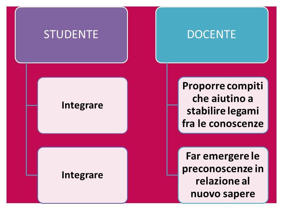 STUDENTE Integrare DOCENTE Proporre compiti che aiutino a stabilire legami fra le conoscenze Far emergere le preconoscenze in relazione al nuovo sapere
