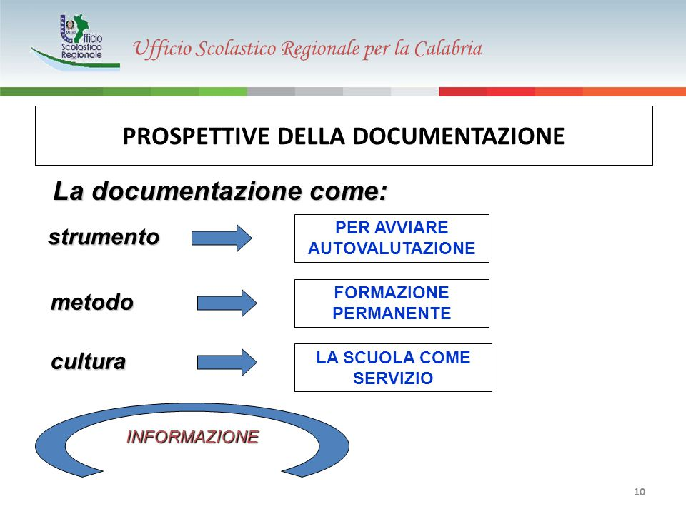 Ufficio Scolastico Regionale per la Calabria 10 PROSPETTIVE DELLA DOCUMENTAZIONE cultura metodo metodo La documentazione come: LA SCUOLA COME SERVIZIO FORMAZIONE PERMANENTE PER AVVIARE AUTOVALUTAZIONE INFORMAZIONE strumento