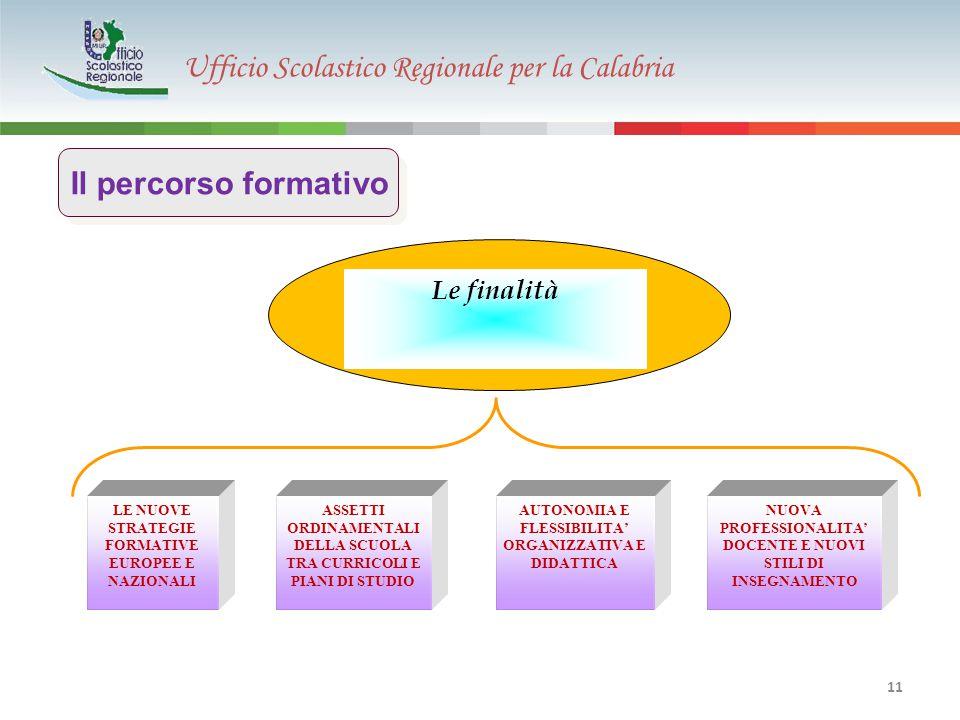 Ufficio Scolastico Regionale per la Calabria 11 LE NUOVE STRATEGIE FORMATIVE EUROPEE E NAZIONALI Le finalità ASSETTI ORDINAMENTALI DELLA SCUOLA TRA CURRICOLI E PIANI DI STUDIO AUTONOMIA E FLESSIBILITA' ORGANIZZATIVA E DIDATTICA NUOVA PROFESSIONALITA' DOCENTE E NUOVI STILI DI INSEGNAMENTO Il percorso formativo