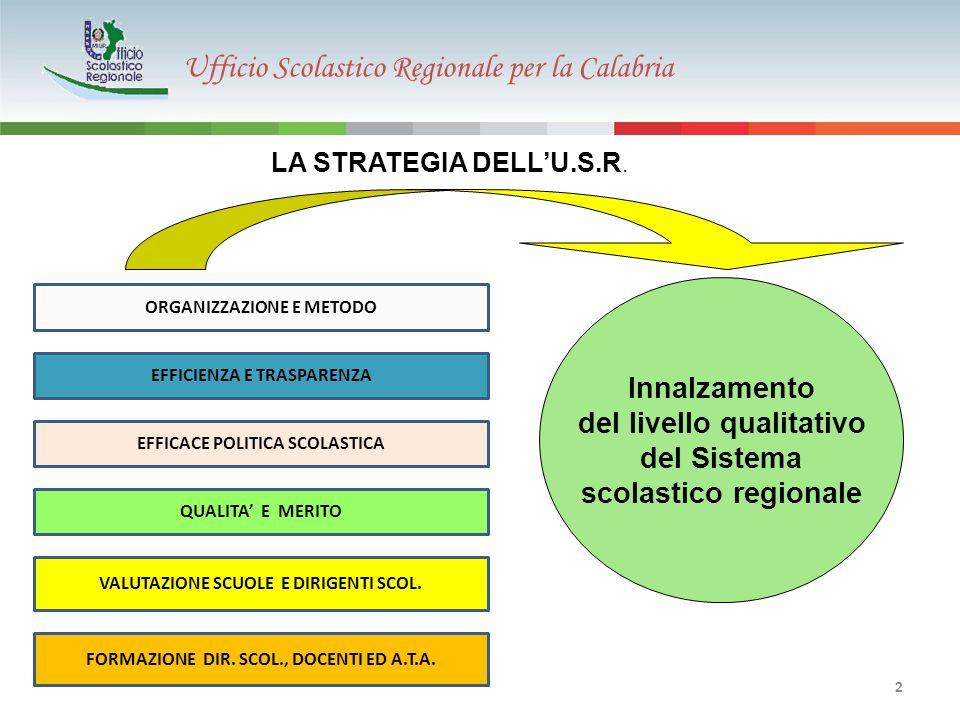 Ufficio Scolastico Regionale per la Calabria Innalzamento del livello qualitativo del Sistema scolastico regionale ORGANIZZAZIONE E METODO EFFICIENZA E TRASPARENZA EFFICACE POLITICA SCOLASTICA QUALITA' E MERITO VALUTAZIONE SCUOLE E DIRIGENTI SCOL.