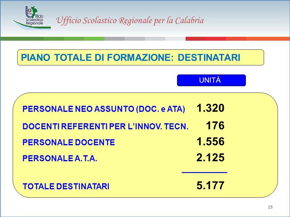 Ufficio Scolastico Regionale per la Calabria 25 PIANO TOTALE DI FORMAZIONE: DESTINATARI PERSONALE DOCENTE 1.556 UNITÀ TOTALE DESTINATARI 5.177 PERSONALE A.T.A.