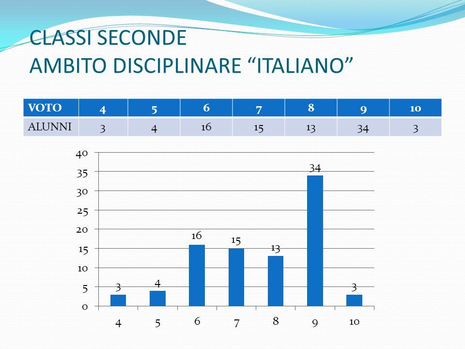 """CLASSI SECONDE AMBITO DISCIPLINARE """"ITALIANO"""" VOTO45678910 ALUNNI34161513343"""