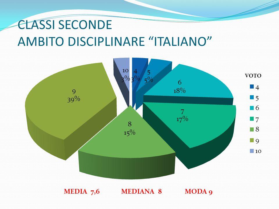"""CLASSI SECONDE AMBITO DISCIPLINARE """"ITALIANO"""" MEDIA 7,6 MEDIANA 8 MODA 9"""