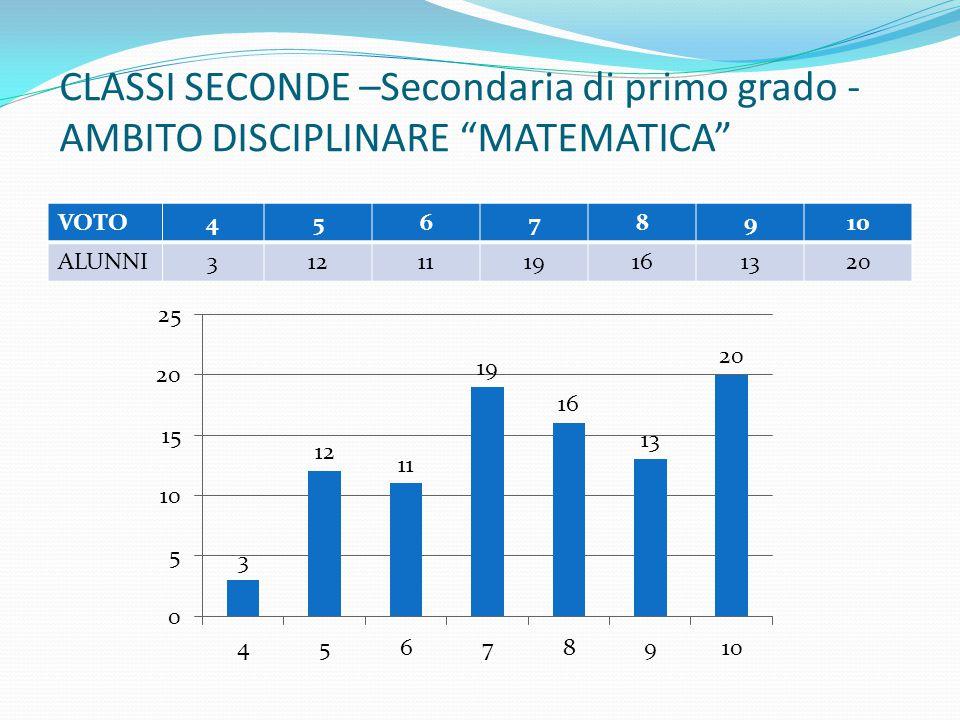 """CLASSI SECONDE –Secondaria di primo grado - AMBITO DISCIPLINARE """"MATEMATICA"""" VOTO45678910 ALUNNI3121119161320"""