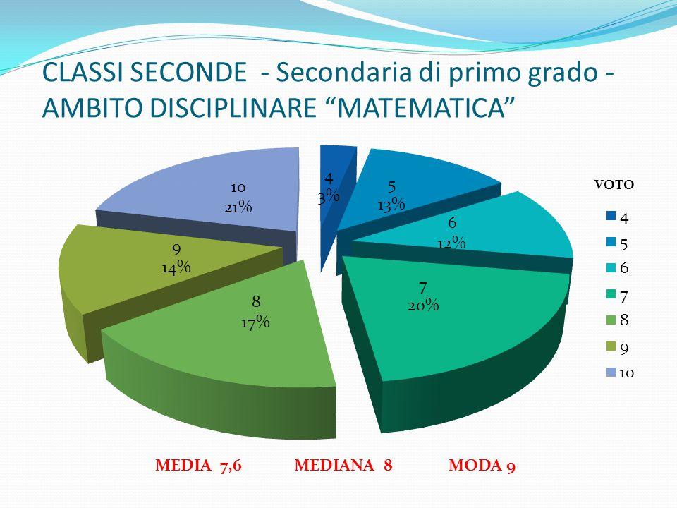"""CLASSI SECONDE - Secondaria di primo grado - AMBITO DISCIPLINARE """"MATEMATICA"""" MEDIA 7,6 MEDIANA 8 MODA 9"""