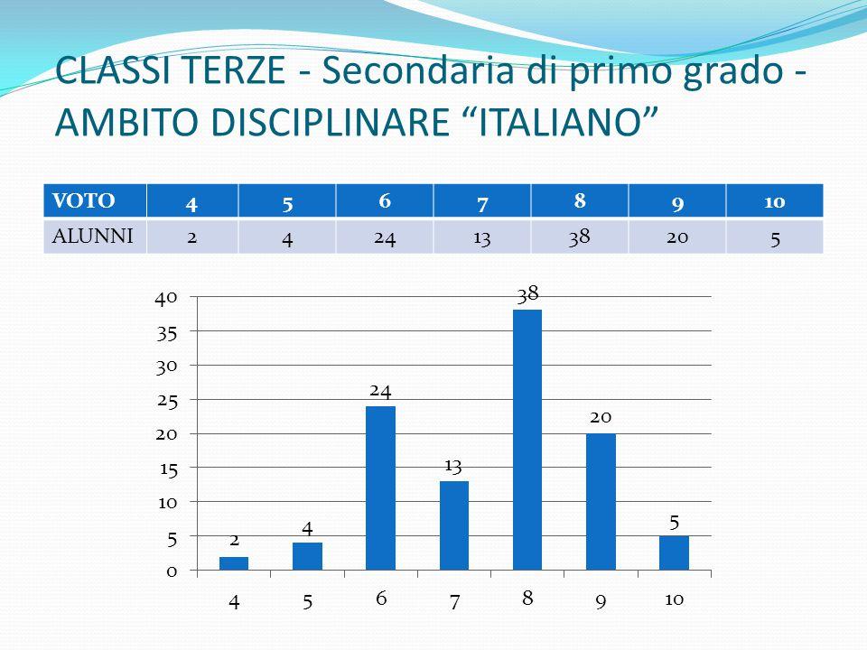 """CLASSI TERZE - Secondaria di primo grado - AMBITO DISCIPLINARE """"ITALIANO"""" VOTO45678910 ALUNNI24241338205"""