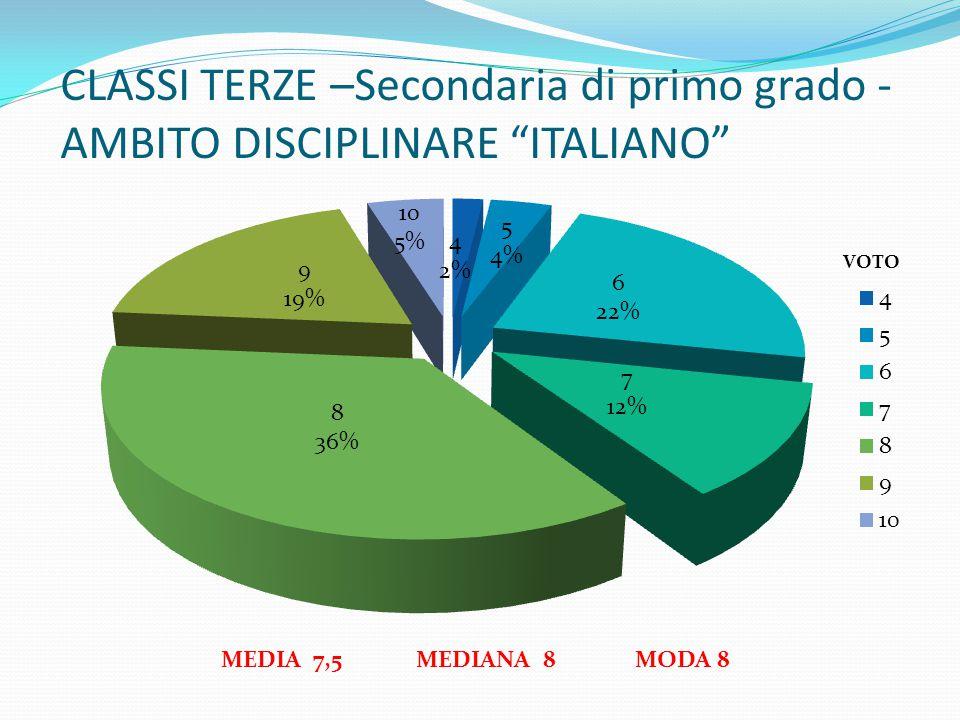 """MEDIA 7,5 MEDIANA 8 MODA 8 CLASSI TERZE –Secondaria di primo grado - AMBITO DISCIPLINARE """"ITALIANO"""""""