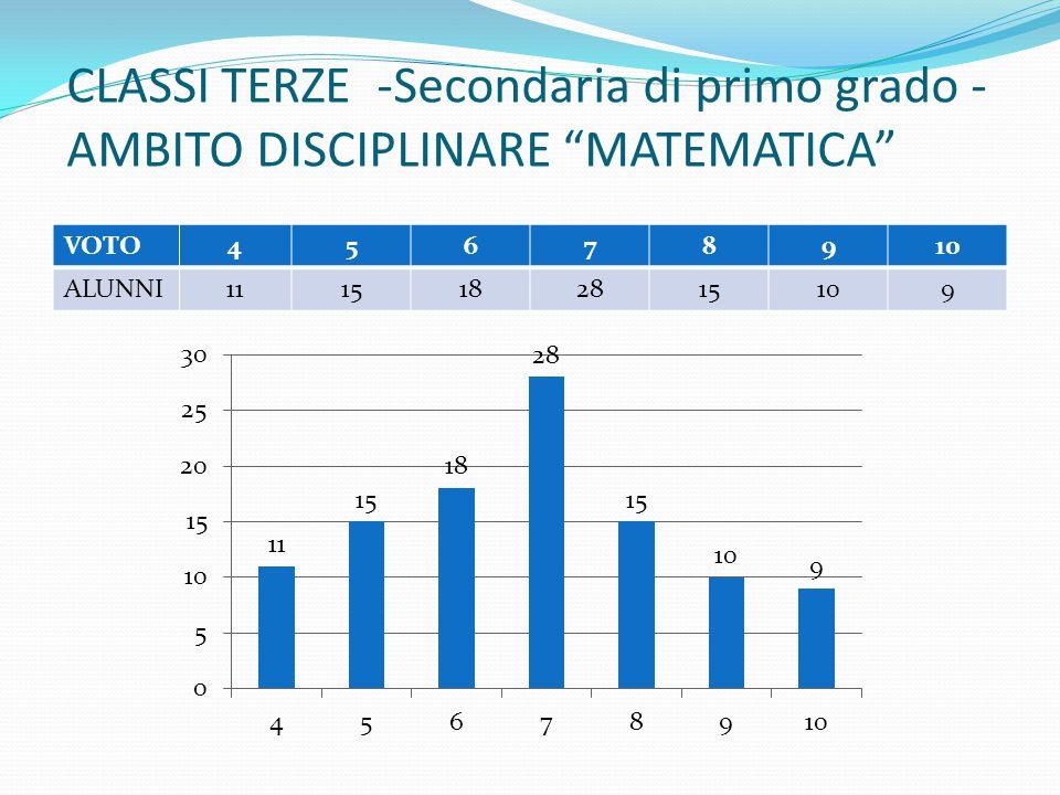 """CLASSI TERZE -Secondaria di primo grado - AMBITO DISCIPLINARE """"MATEMATICA"""" VOTO45678910 ALUNNI1115182815109"""